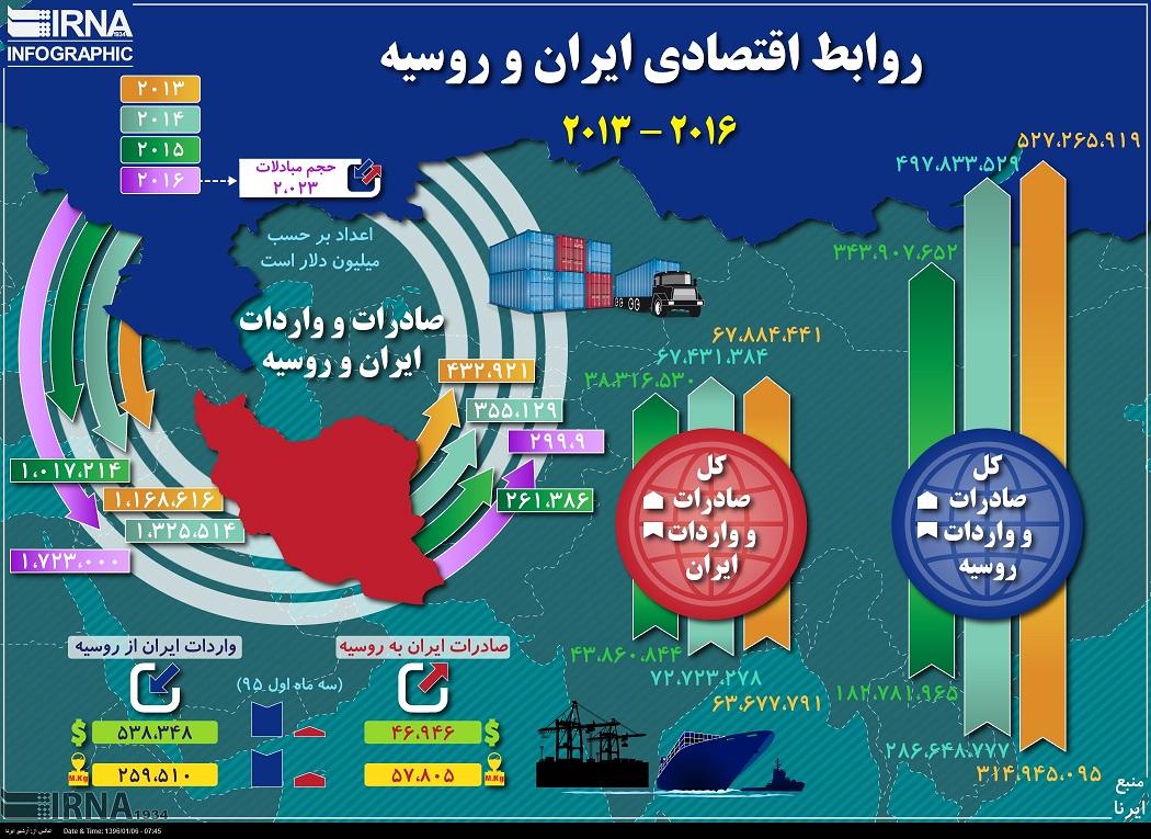 ضرورت های اقتصادی در روابط ایران و روسیه