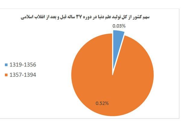 مروری مقایسه ای بر کارکرد حکومت پهلوی با چهار دهه انقلاب اسلامی ایران