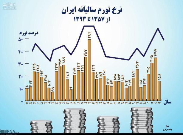 مروری مقایسه ای بر کارکرد حکومت پهلوی با چهار دهه انقلاب اسلامی ایران (قسمت دوم)