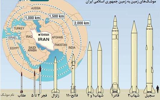 توانمندی نظامی سپاه در خدمت قدرت بازدارندگی ایران