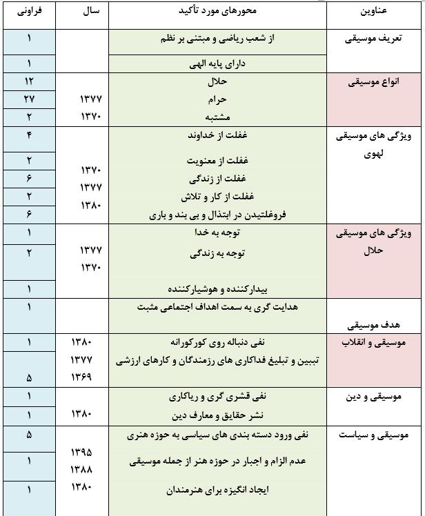 تحلیل محتوای بیانات مقام معظم رهبری (مدظله العالی) درباره موسیقی