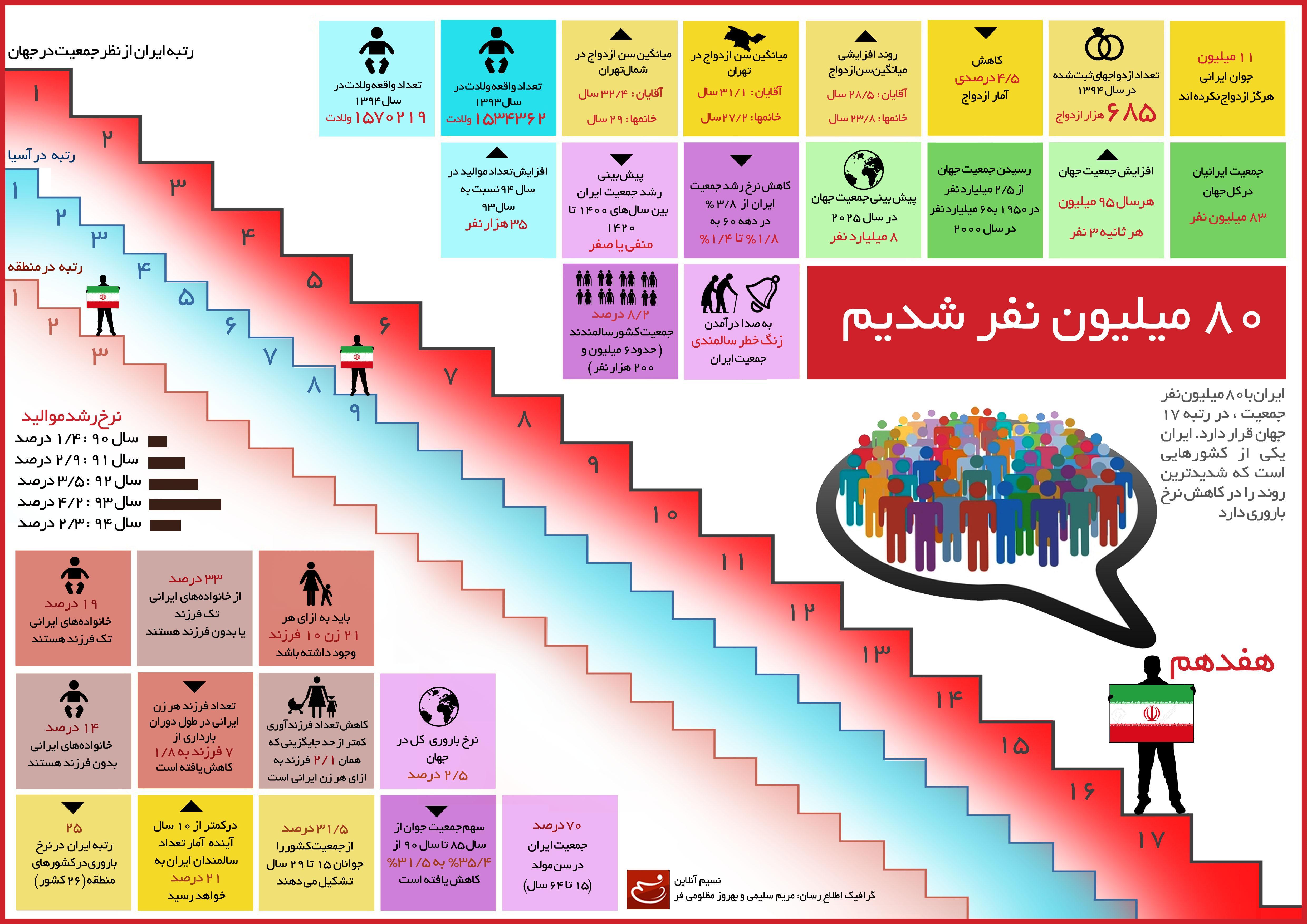 افزایش جمعیت، نیاز اقتصاد ایران