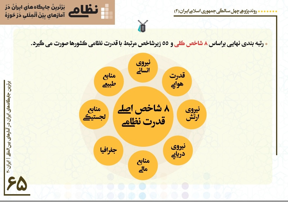 روند پژوهی چهل سالگی جمهوری اسلامی ایران + اطلاعات و آمار